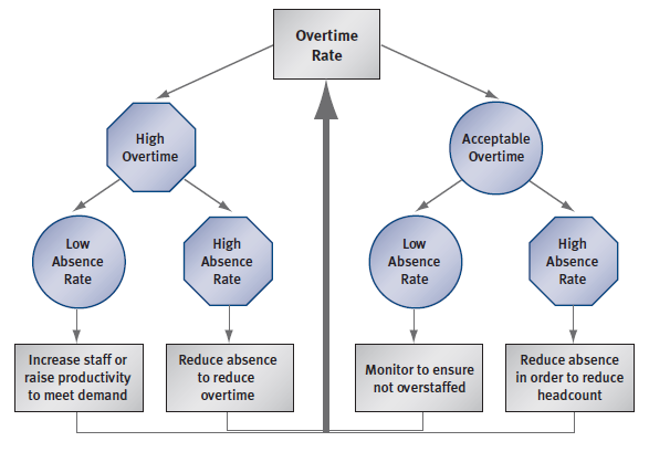 Causes of Overtime