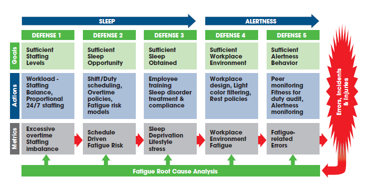 Fatigue Risk Management Systems