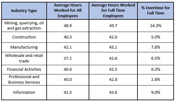 BLS Average Work Hours