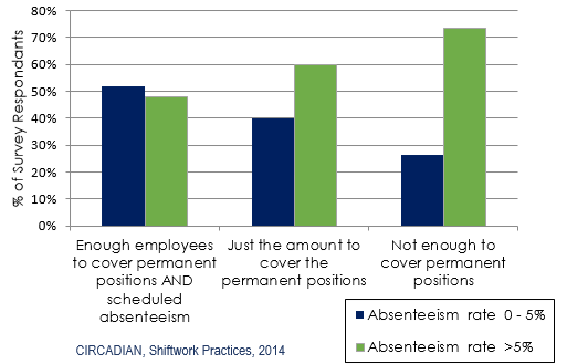 Absenteeism Rates & Staffing Levels