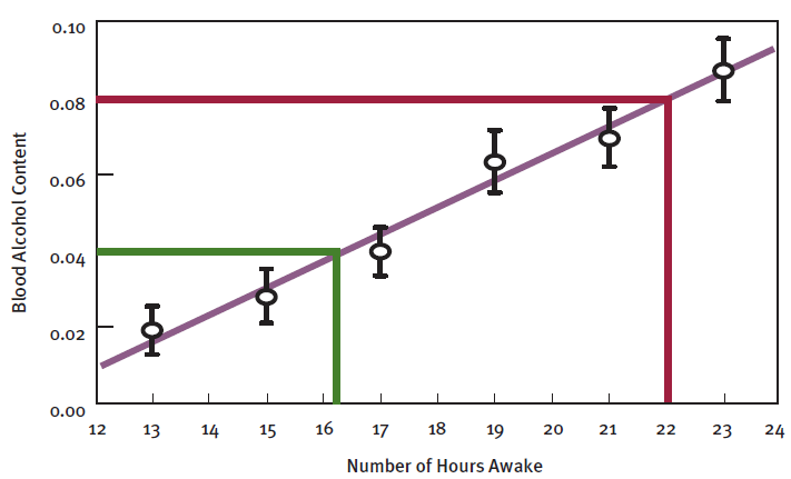 sustained wakefulness vs alcohol use