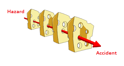 swiss cheese model of defense