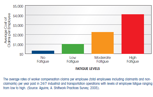 shift workers compensation and fatigue levels