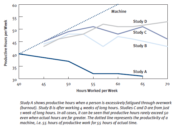 overtime and productivity