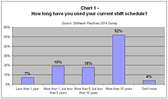 How long have you used your current shift schedule